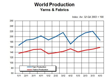 Yarn production data