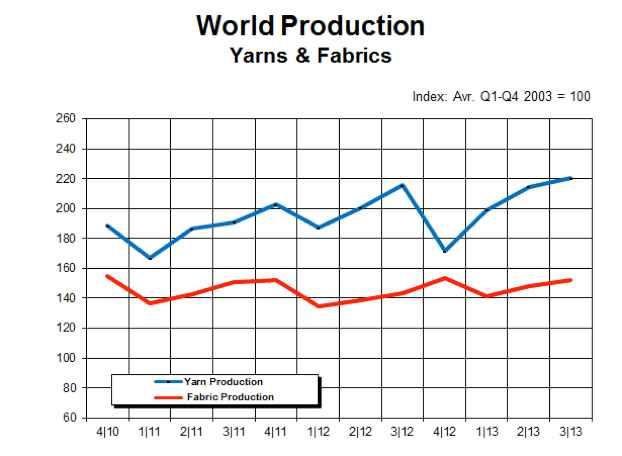 Yarn production figures