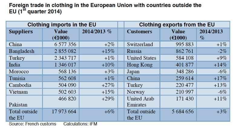 EU trade figures