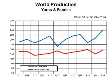 World production yarns and fabrics