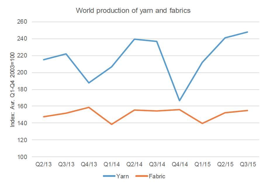 Yarn statistics